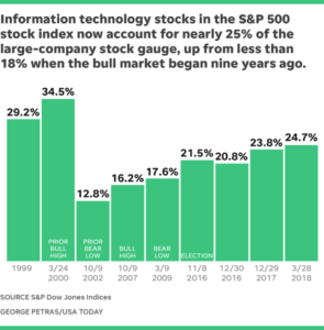 Chart showing percentage of technology stocks over the last nine years