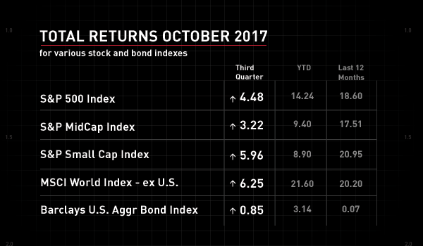 Table showing various stock and bond indexes through October of 2017